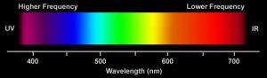 spectrum overloop
